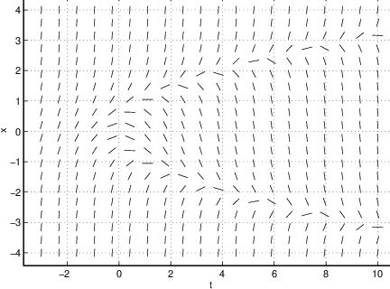 Graphing Solutions to Differential Equations - Ximera
