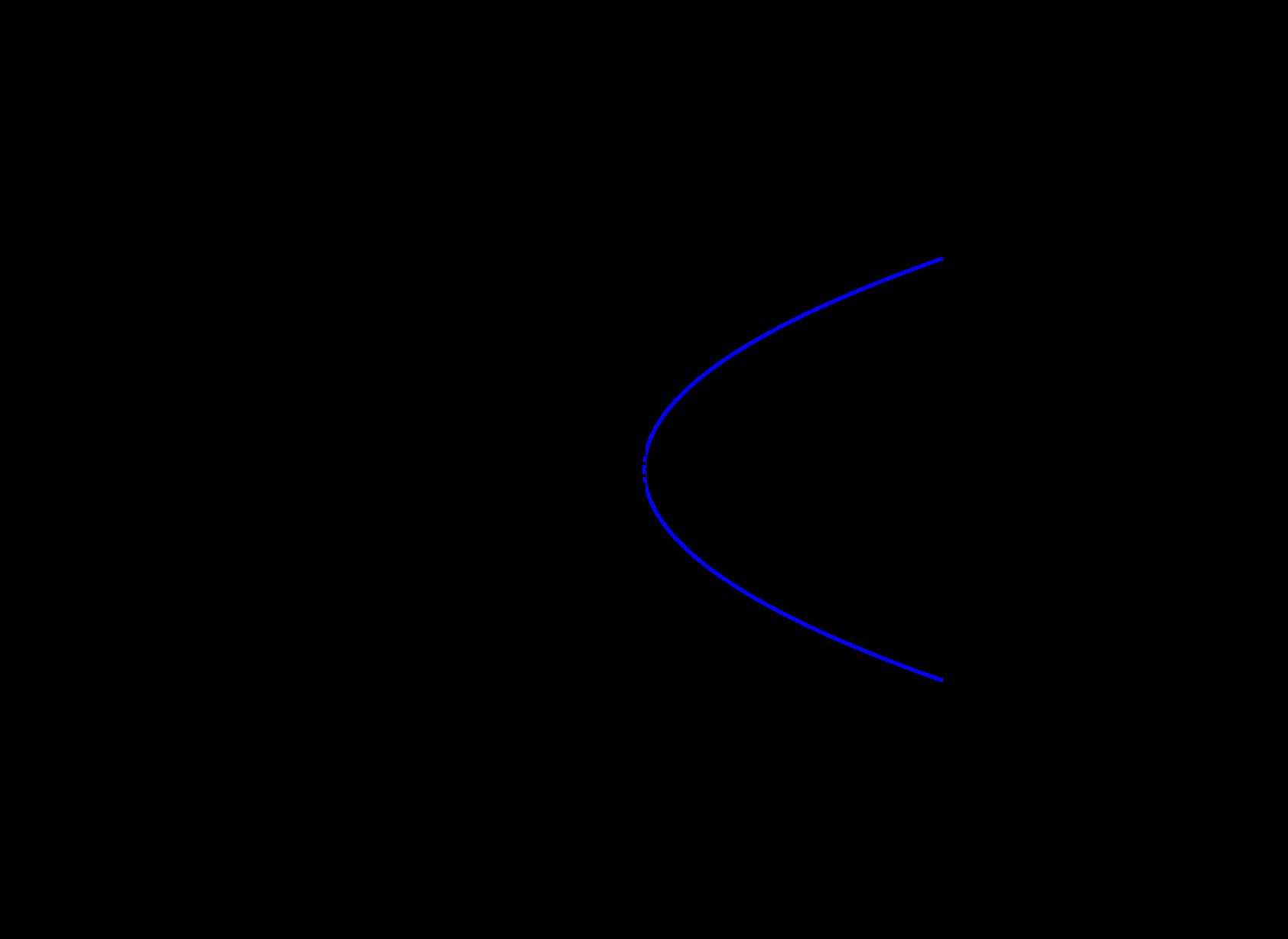 Quadric Surfaces Ximera